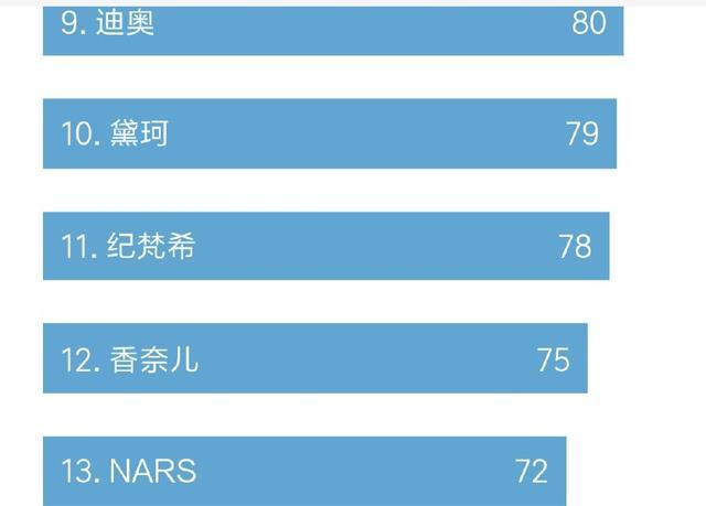 热门口红品牌排行榜,TF高居榜首,香奈儿居然后居第12名!